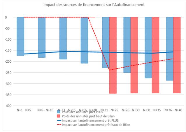 Projection autofinancement