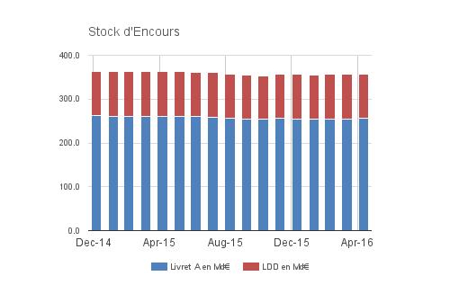 Stock d'encours Livret A